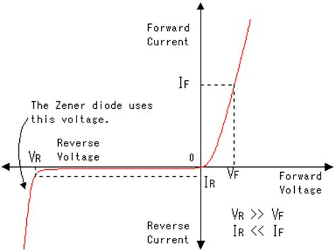 silicon diode forward voltage drop diodes