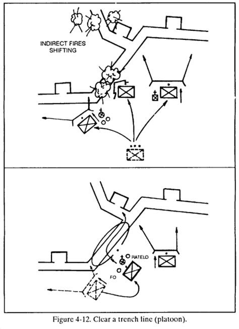 six section battle drills fm 7 8 chptr 4 battle drills