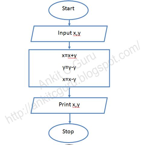 c programs with algorithms and flowcharts flowchart c program to exhange value of two variable