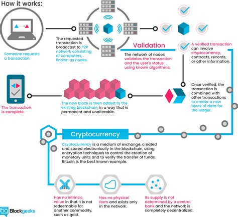 blockchain the fundamental guide to the technology of the future of money cryptocurrency bitcoin ethereum and more books 10 startups leveraging blockchain technology in india