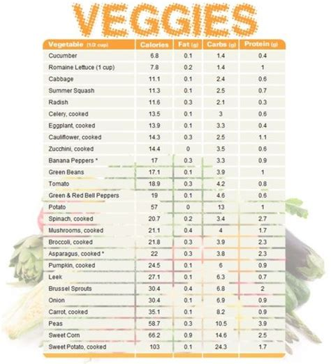 vegetables no carbs what is clean vegetables list count and vegetables