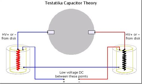 high voltage capacitor theory testatika pots as capacitors theory 1