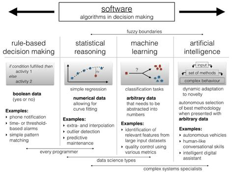 machine learning for decision makers cognitive computing fundamentals for better decision books data analytics in insurance sebastien meunier medium