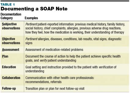 Pharmacy Soap Note Template by Charging For Inpatient Medication Therapy Management