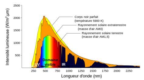 lade spettro solare le corps noir physique r 233 ussite