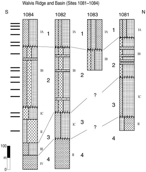 fence diagram figure 8 simplified fence diagram for the angola basin