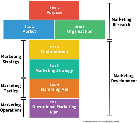 5 Step Marketing Plan A Sales And Marketing Strategy For your marketing plan in 7 steps