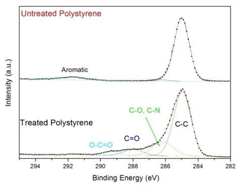surface and interface characterization of polymer films