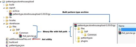 xml type pattern managing product binaries in virtual application pattern