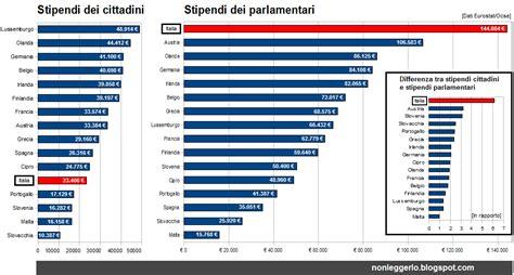 stipendio in un parlamentare italiano guadagna quanto sei lavoratori