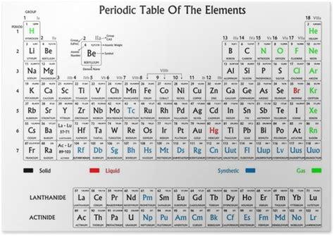 poster tavola periodica degli elementi poster tavola periodica degli elementi bianco e nero