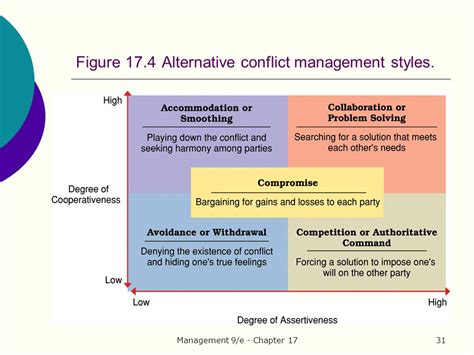 chapter 17 communication conflict and negotiation ppt
