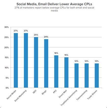 the pros and cons of having a full internet marketing