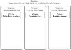strategic planning template non profit measuring the non profit from planning to implementation