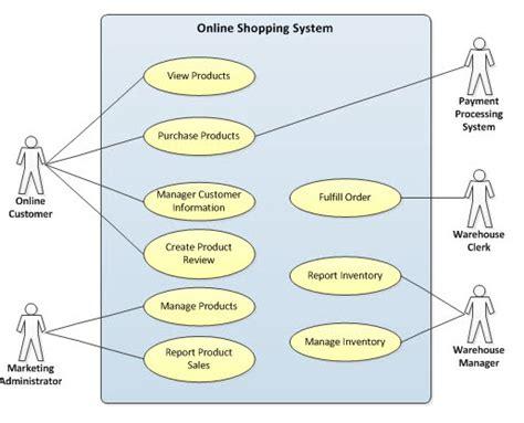 Online Shopping Sites Home Decor Dietkart Blog Online Shopping India Dietkart Com