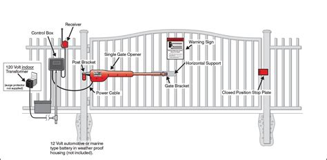 automatic swing gate systems news