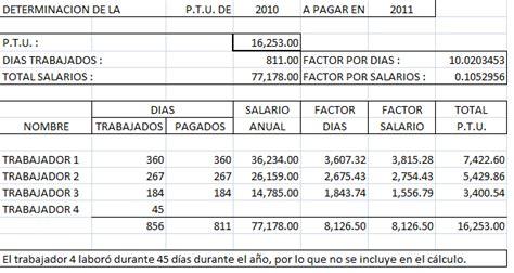 ejemplo de clculo de ptu 2015 tu blog fiscal lft c 225 lculo de ptu para cada trabajador