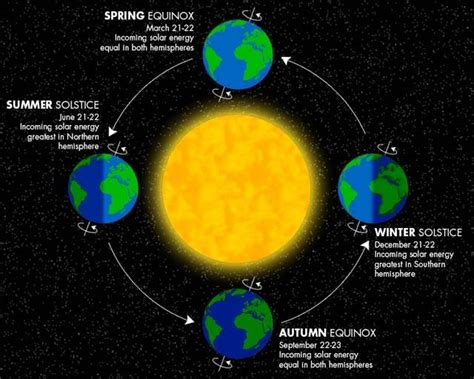here comes the sun seasons and solstices summer solstice 5 fast facts you need to know heavy com