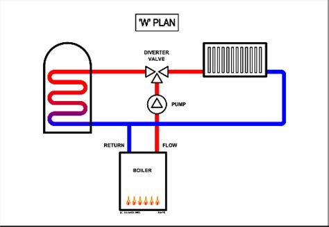 C Plans | central heating controls and zoning diywiki