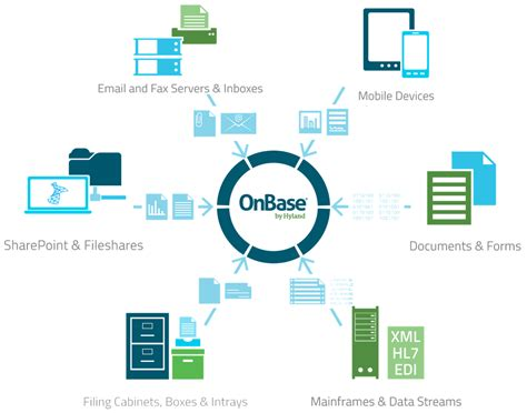 onbase workflow onbase capture wcl solution