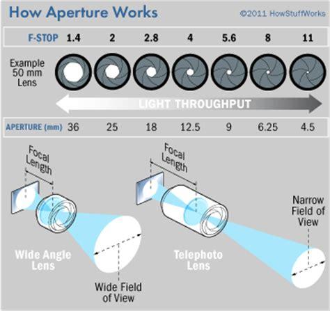 how aperture works | howstuffworks