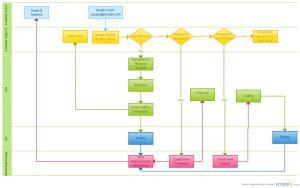 process flow diagram visio template flowchart templates exles for free