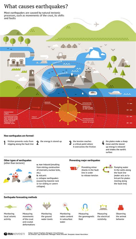 what causes earthquakes earthquake information what causes earthquakes