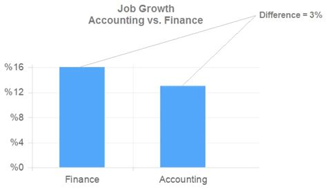 Accounting Bba Vs Mba by Business Administration Accounting Vs Business Administration