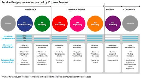 design thinking user research 19 best user journey images on pinterest customer