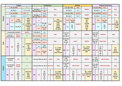 grammar tenses table verb tenses table worksheet free esl printable