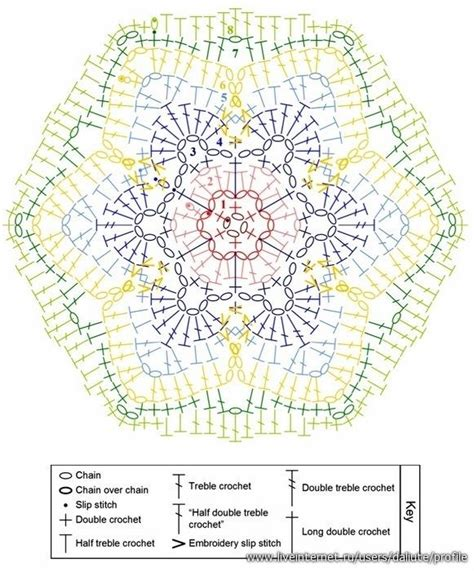 meaning ng pattern 1000 images about crochet mandalas doileys on pinterest