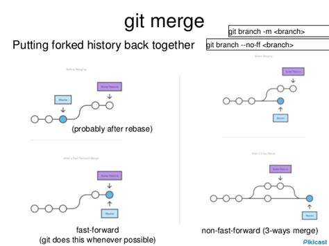 tutorial git fetch git tutorial