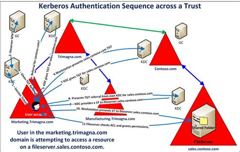 active directory trusts ace fekay