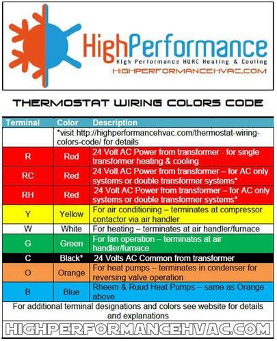 thermostat wire colors thermostat wiring colors code hvac wire details