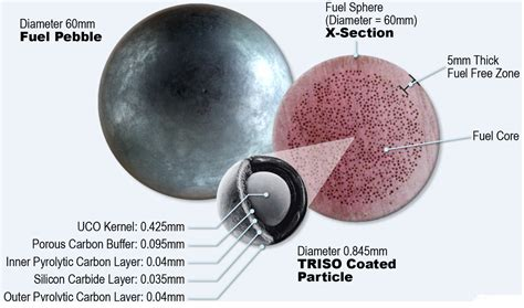 pebble bed reactor nuclear startup x energy plots safer smaller nuclear
