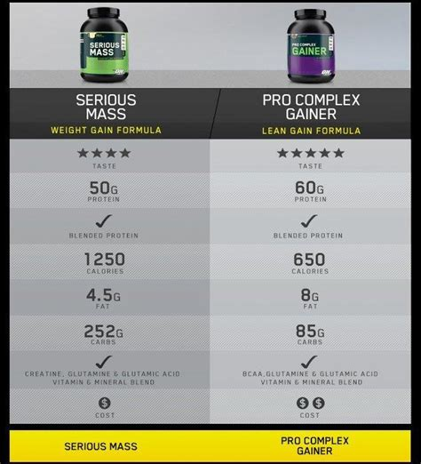 protein 50 grams per serving serious mass cusprotein