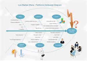 sales decrease ishikawa diagram free sales decrease