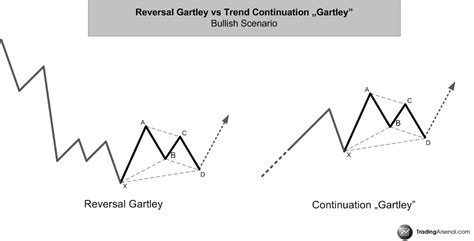 gartley pattern definition and market position harmonic harmonic trading trade gartley pattern