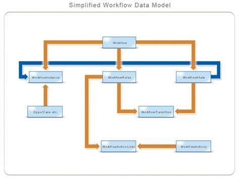 what is the meaning of workflow distinguishing between primary workflow in create