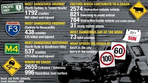 today is the deadliest day to drive dailytelegraph au