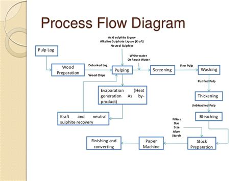 Paper Process Diagram - flow diagram of kraft process image collections how to