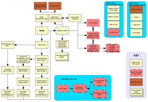 it architecture exles information architecture and user experience design