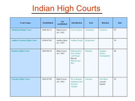 high court lucknow bench daily cause list mumbai high court aurangabad bench domicile quota apex