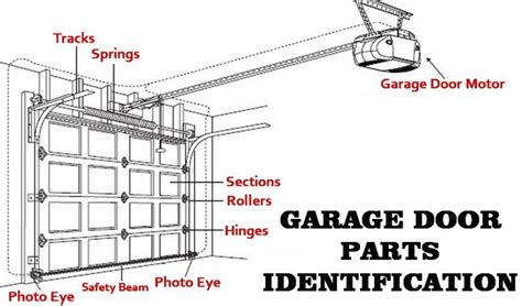 Garage Door Parts Diagram garage door parts identification diagram garage doors