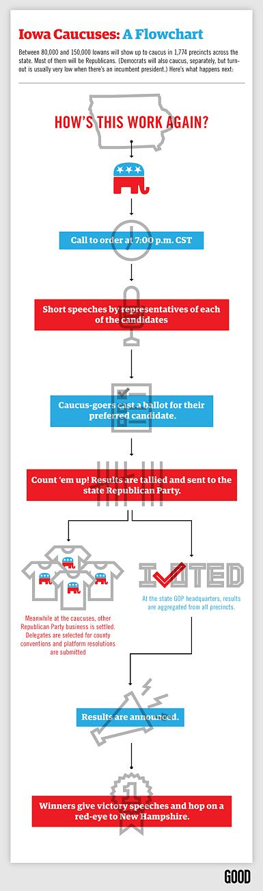 electoral college process flowchart the iowa caucuses explained the war on stupid