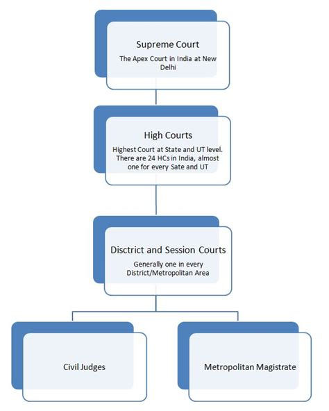 indian table court judicial hierarchy in inida florwchart of court structure