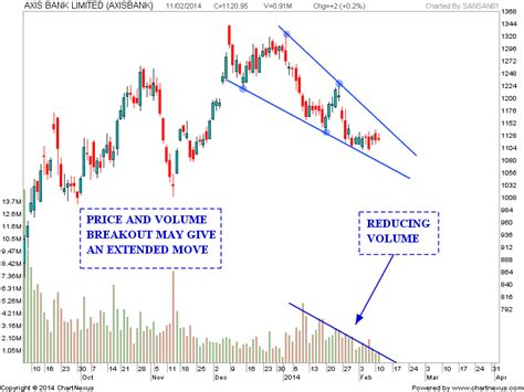 axis bank stock price today stock market chart analysis axis bank falling wedge pattern