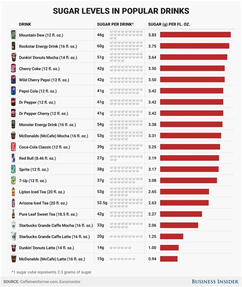 energy drink sugar content the most sugary popular beverages sold in the united