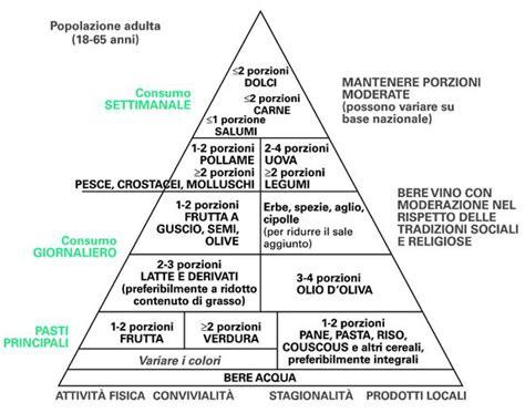 la nuova piramide alimentare fenomenologia della piramide alimentare edo