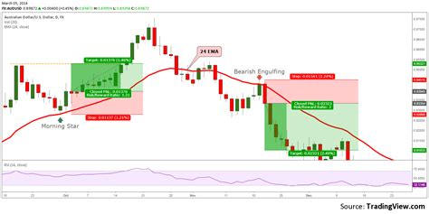 candlestick pattern trading strategy fx trader magazine technical analysis trading